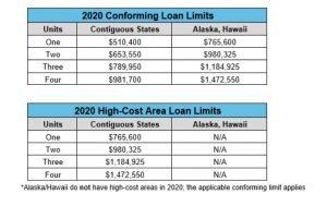 2020 Conforming Loan Limits